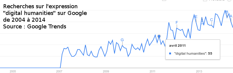 Digital Humanities - Recherches enregistrées par Google Trends (2004-2014)