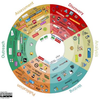 101 outils et sites innovants répartis dans 6 étapes du workflow de la recherche