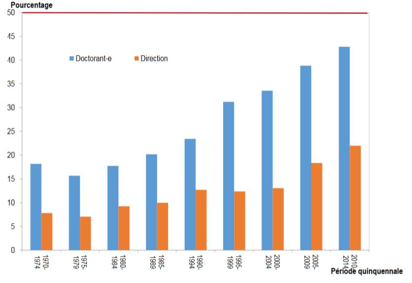Évolution de la part des femmes (doctorant-e et direction) depuis 1970 (fig 5 p. 80)