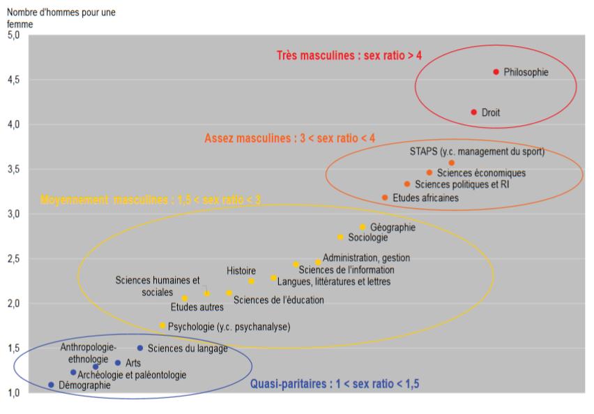 Sex ratio par disciplines (doctorants) (fig 6 p. 82)