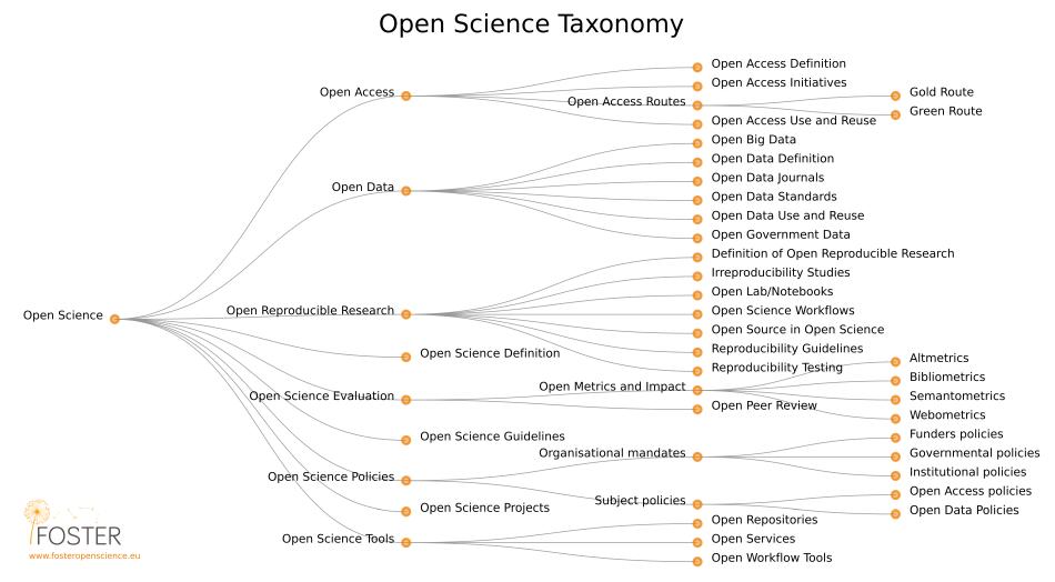 Différents volets de la science ouverte d'après le projet FOSTER